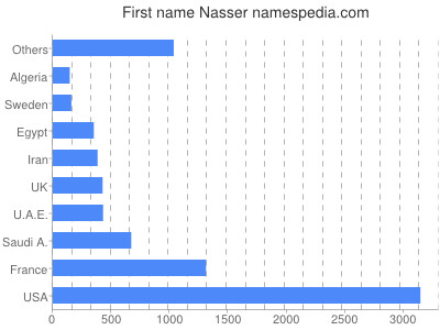 Given name Nasser