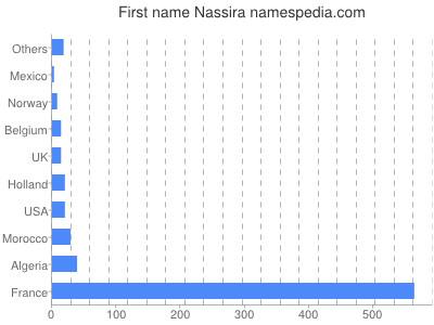 Given name Nassira