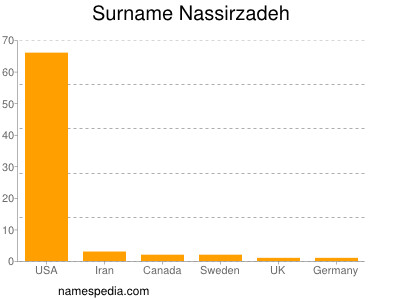 Surname Nassirzadeh