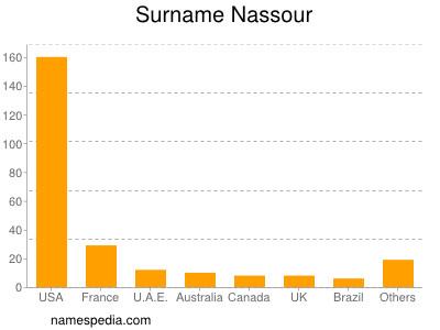 Surname Nassour