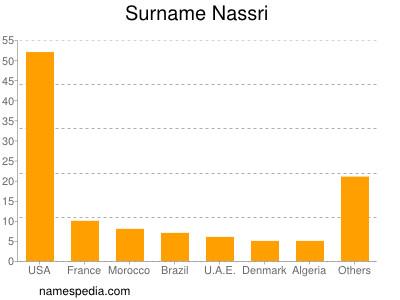 Surname Nassri