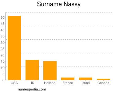 Surname Nassy