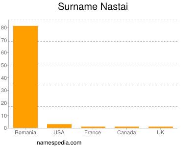 Surname Nastai
