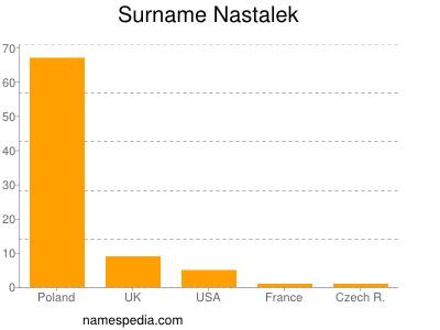Surname Nastalek