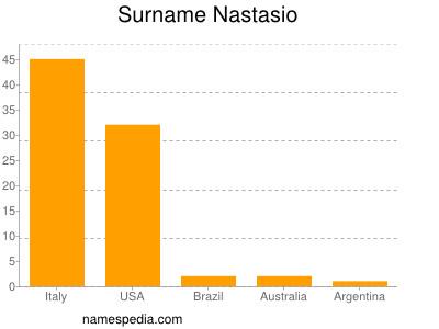 Surname Nastasio