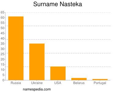 Surname Nasteka