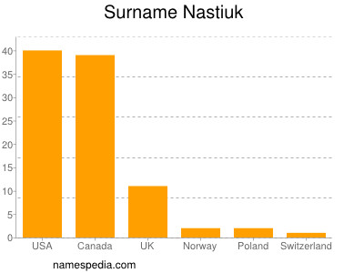 Surname Nastiuk
