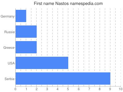 Given name Nastos