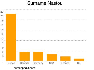 Surname Nastou