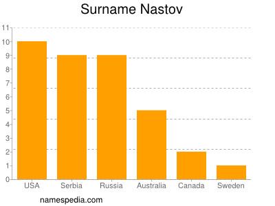 Surname Nastov