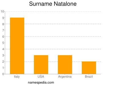 Surname Natalone