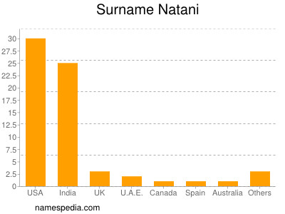 Surname Natani