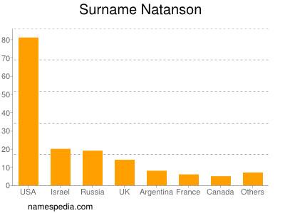 Surname Natanson