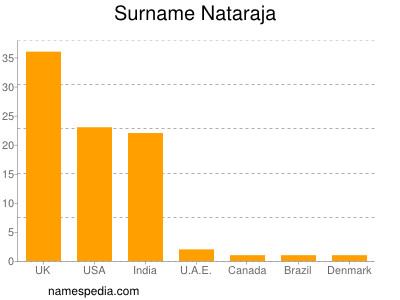 Surname Nataraja