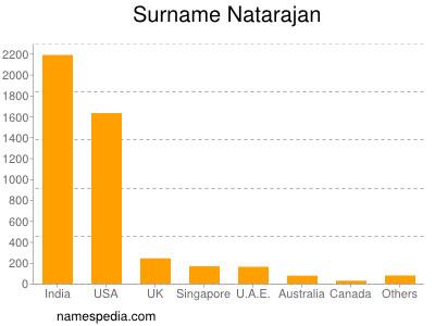 Surname Natarajan