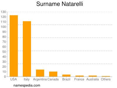 Surname Natarelli
