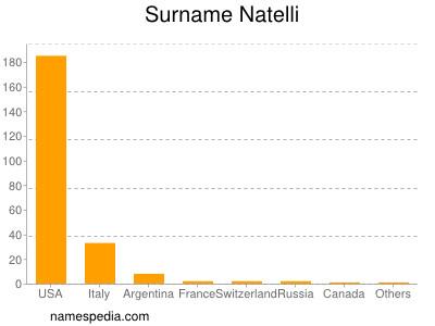 Surname Natelli