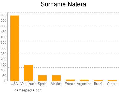 Surname Natera