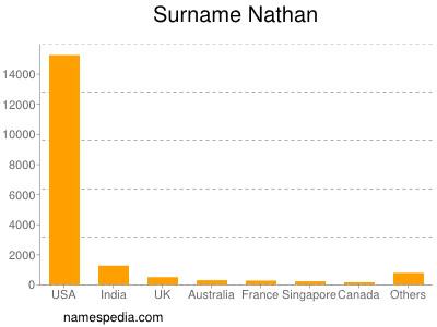 Surname Nathan