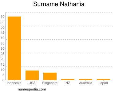 Surname Nathania