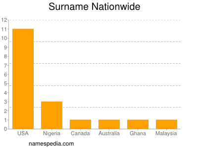 Surname Nationwide