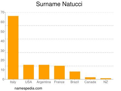Surname Natucci