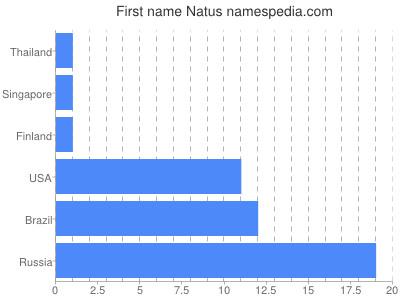 Given name Natus