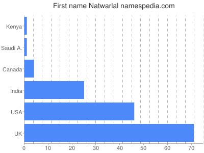 Given name Natwarlal