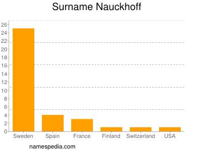 Surname Nauckhoff