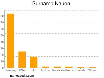 Surname Nauen