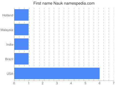 Given name Nauk