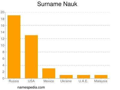 Surname Nauk