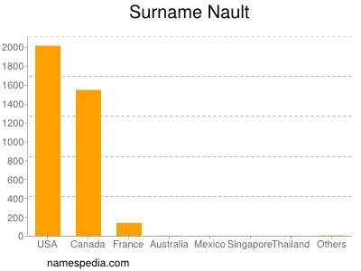 Surname Nault