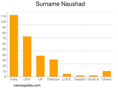 Surname Naushad