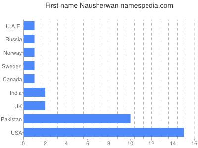 Given name Nausherwan