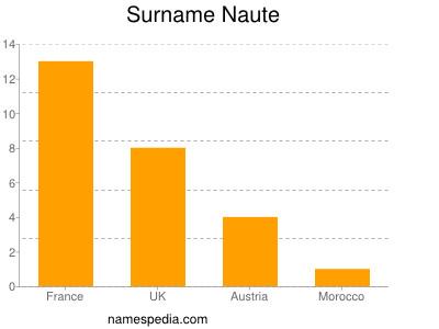 Surname Naute