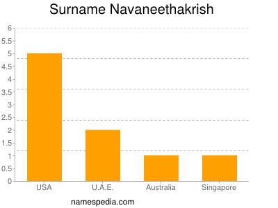 Surname Navaneethakrish