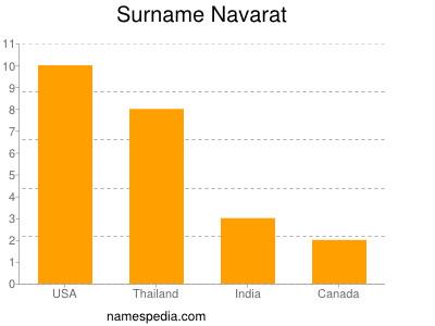 Surname Navarat