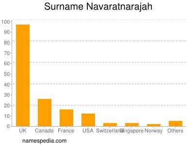 Surname Navaratnarajah