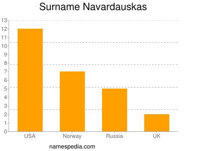 Surname Navardauskas