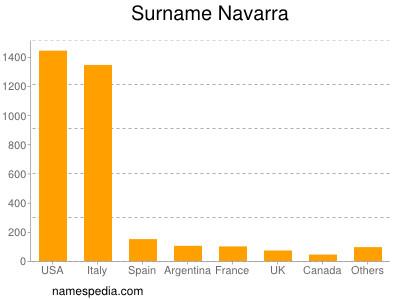 Surname Navarra