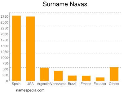 Surname Navas