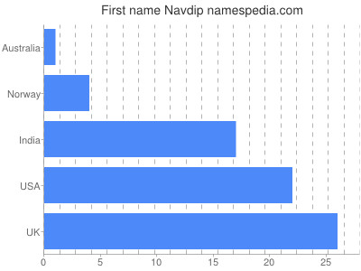 Given name Navdip