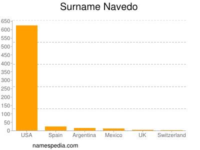 Surname Navedo