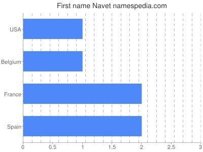 Given name Navet