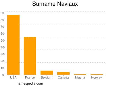 Surname Naviaux