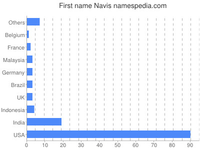 Given name Navis