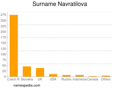 Surname Navratilova