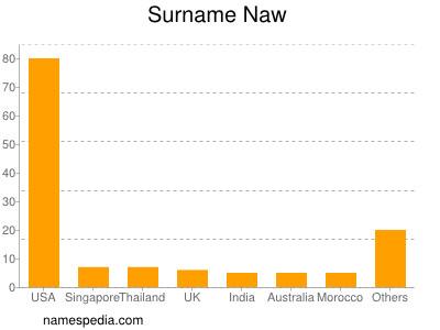 Surname Naw