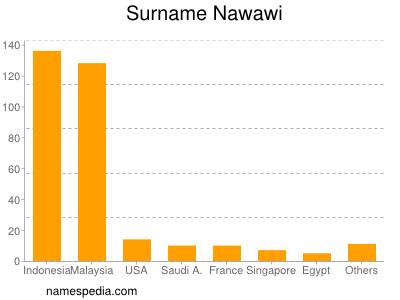 Surname Nawawi